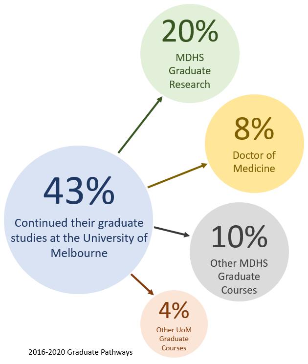 Graduate Pathways